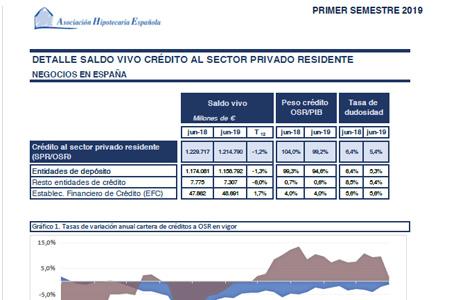 Estadística Actividad Crediticia Hipotecaria 2019